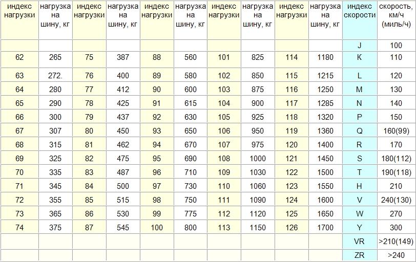 Индексы нагрузки шины